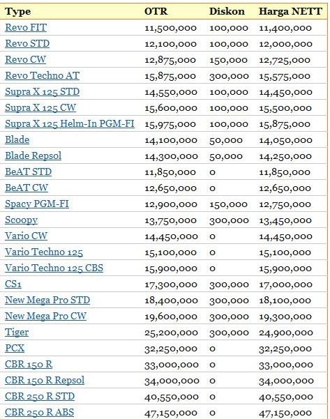 Daftar Harga Motor Honda Bisnis Carapedia