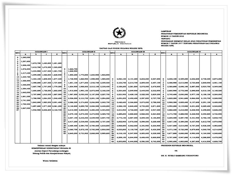 Jadual Gaji Guru 2014