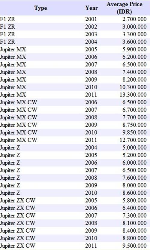 832 · 166 kB · jpeg, Harga yamaha mio baru bekas second harga
