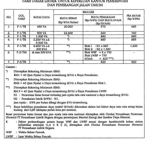 Daftar dan Tarif harga listrik indonesia terbaru